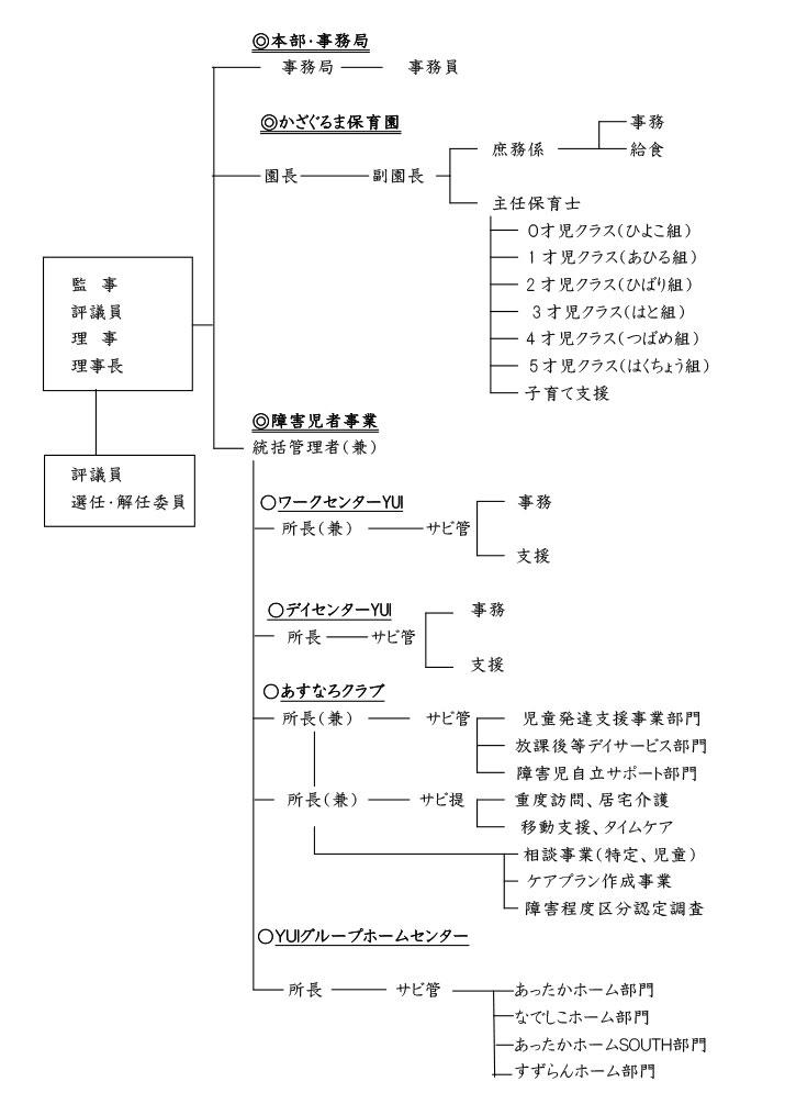 組織図(クリックでPDFが開きます)